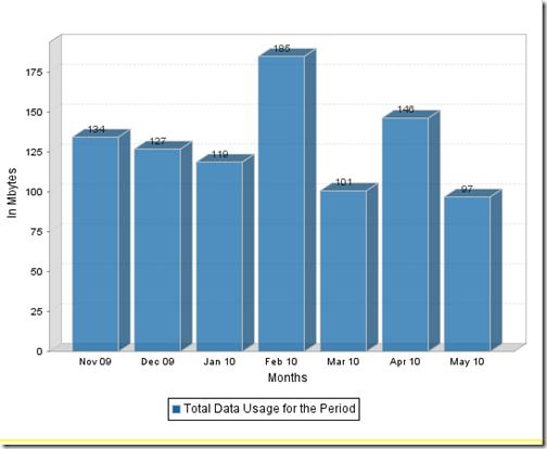 data_usage