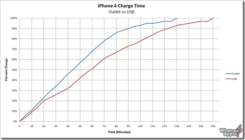 iphone-4-charge-time-outlet-vs-USB