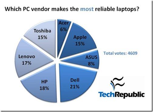 laptops-most