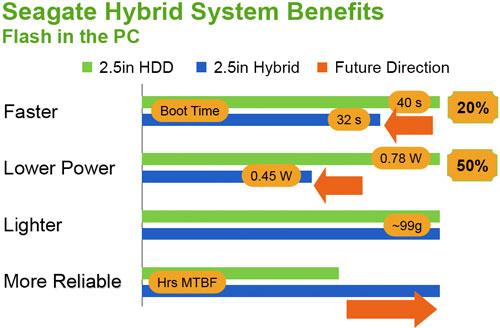 Seagate Hybrid Performance Comparison