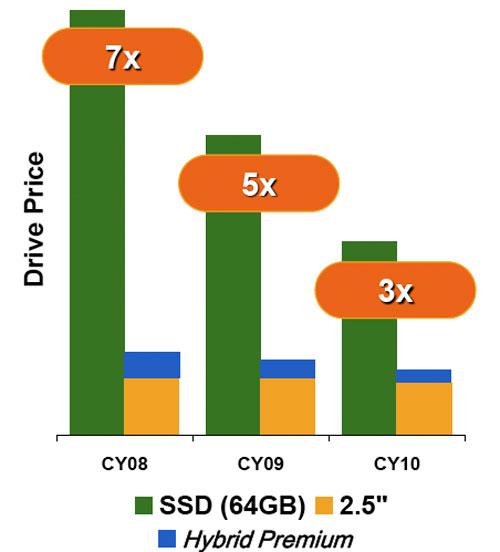 Seagate Hybrid Price Comparison